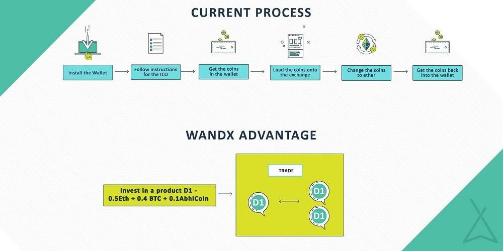 WandX_Process