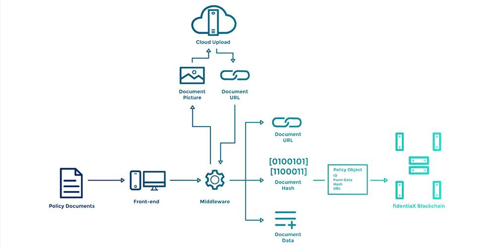fidentiaX_Process