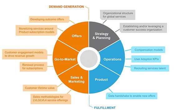marketing analysis support and procurement pdf