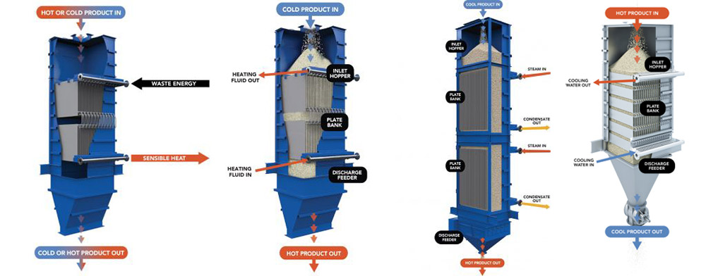 Solex Thermal Science Delivers Energy Efficient Heat Exchanges For