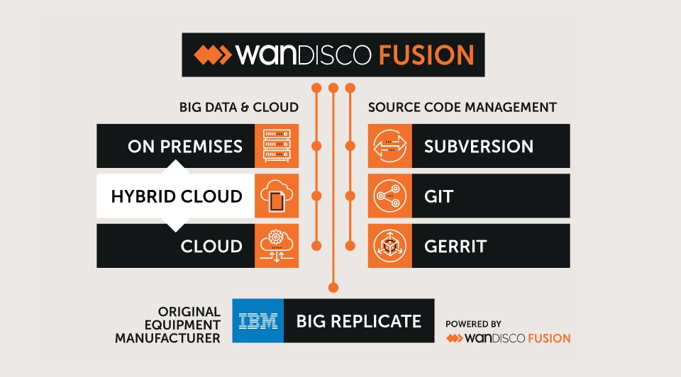 WANdisco_Product_Solutions